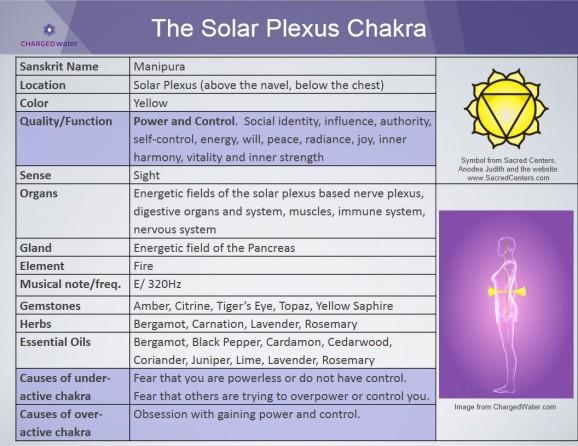 Solar Plexus Center Attributes
